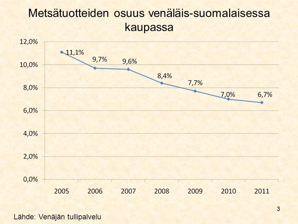 3 Metsätuotteiden osuus venäläis-suomalaisessa kaupassa Lähde: Venäjän tullipalvelu