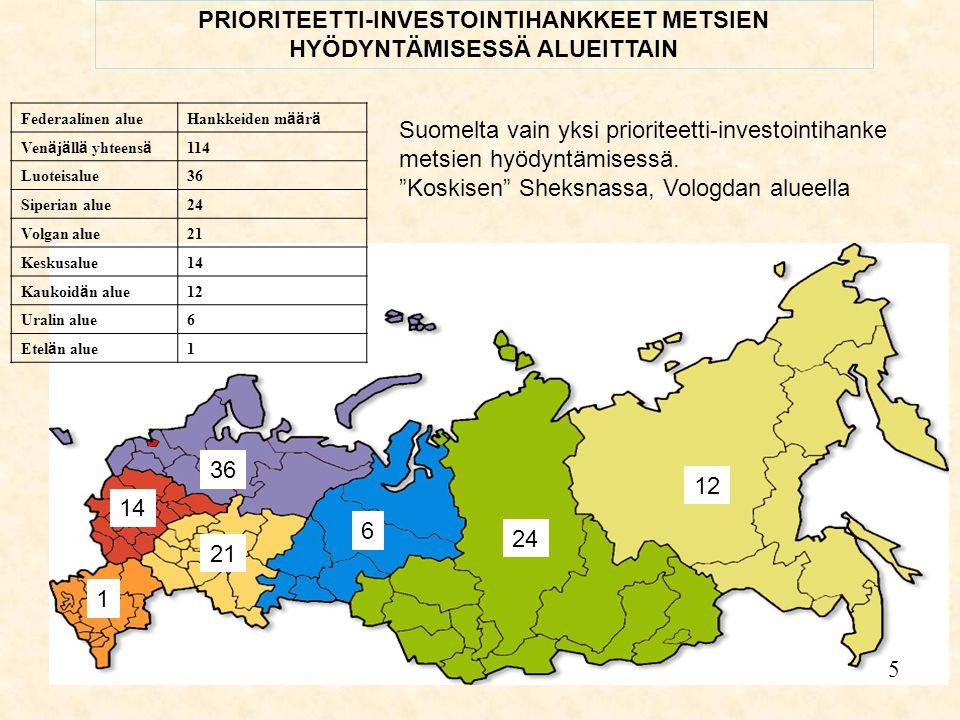 5 Federaalinen alue Hankkeiden m ää r ä Ven ä j ä ll ä yhteens ä 114 Luoteisalue36 Siperian alue24 Volgan alue21 Keskusalue14 Kaukoid ä n alue 12 Uralin alue6 Etel ä n alue 1 PRIORITEETTI-INVESTOINTIHANKKEET METSIEN HYÖDYNTÄMISESSÄ ALUEITTAIN 6 36 24 21 14 1 12 5 Suomelta vain yksi prioriteetti-investointihanke metsien hyödyntämisessä.