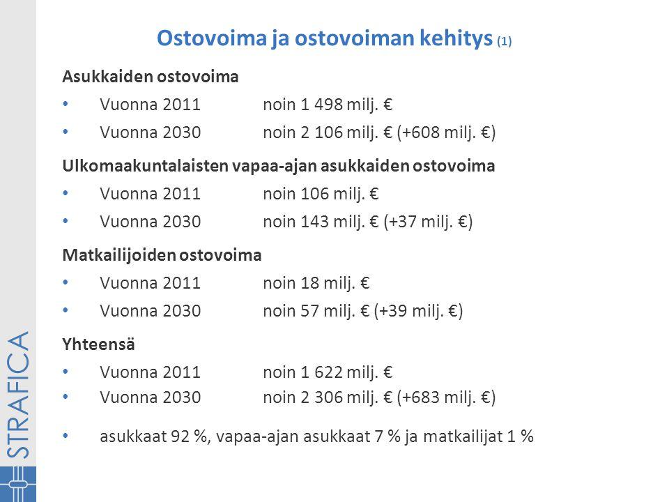 Ostovoima ja ostovoiman kehitys (1) Asukkaiden ostovoima • Vuonna 2011 noin 1 498 milj.