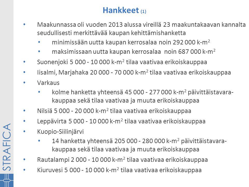 Hankkeet (1) • Maakunnassa oli vuoden 2013 alussa vireillä 23 maakuntakaavan kannalta seudullisesti merkittävää kaupan kehittämishanketta • minimissään uutta kaupan kerrosalaa noin 292 000 k-m 2 • maksimissaan uutta kaupan kerrosalaa noin 687 000 k-m 2 • Suonenjoki 5 000 - 10 000 k-m 2 tilaa vaativaa erikoiskauppaa • Iisalmi, Marjahaka 20 000 - 70 000 k-m 2 tilaa vaativaa erikoiskauppaa • Varkaus • kolme hanketta yhteensä 45 000 - 277 000 k-m 2 päivittäistavara- kauppaa sekä tilaa vaativaa ja muuta erikoiskauppaa • Nilsiä 5 000 - 20 000 k-m 2 tilaa vaativaa erikoiskauppaa • Leppävirta 5 000 - 10 000 k-m 2 tilaa vaativaa erikoiskauppaa • Kuopio-Siilinjärvi • 14 hanketta yhteensä 205 000 - 280 000 k-m 2 päivittäistavara- kauppaa sekä tilaa vaativaa ja muuta erikoiskauppaa • Rautalampi 2 000 - 10 000 k-m 2 tilaa vaativaa erikoiskauppaa • Kiuruvesi 5 000 - 10 000 k-m 2 tilaa vaativaa erikoiskauppaa