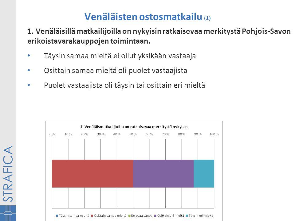 Venäläisten ostosmatkailu (1) 1.