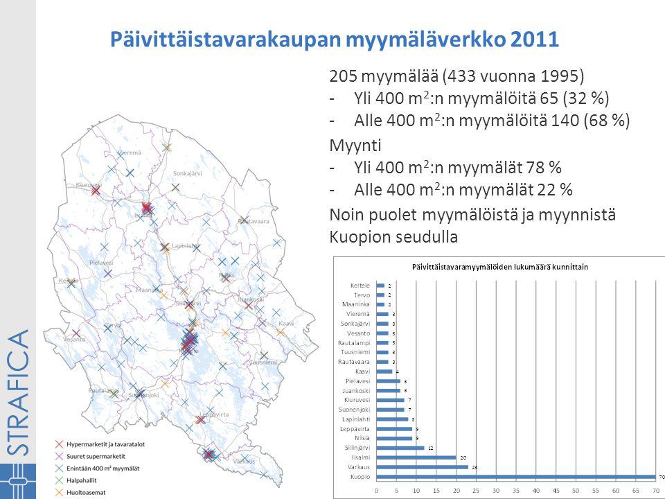 Päivittäistavarakaupan myymäläverkko 2011 205 myymälää (433 vuonna 1995) -Yli 400 m 2 :n myymälöitä 65 (32 %) -Alle 400 m 2 :n myymälöitä 140 (68 %) Myynti -Yli 400 m 2 :n myymälät 78 % -Alle 400 m 2 :n myymälät 22 % Noin puolet myymälöistä ja myynnistä Kuopion seudulla