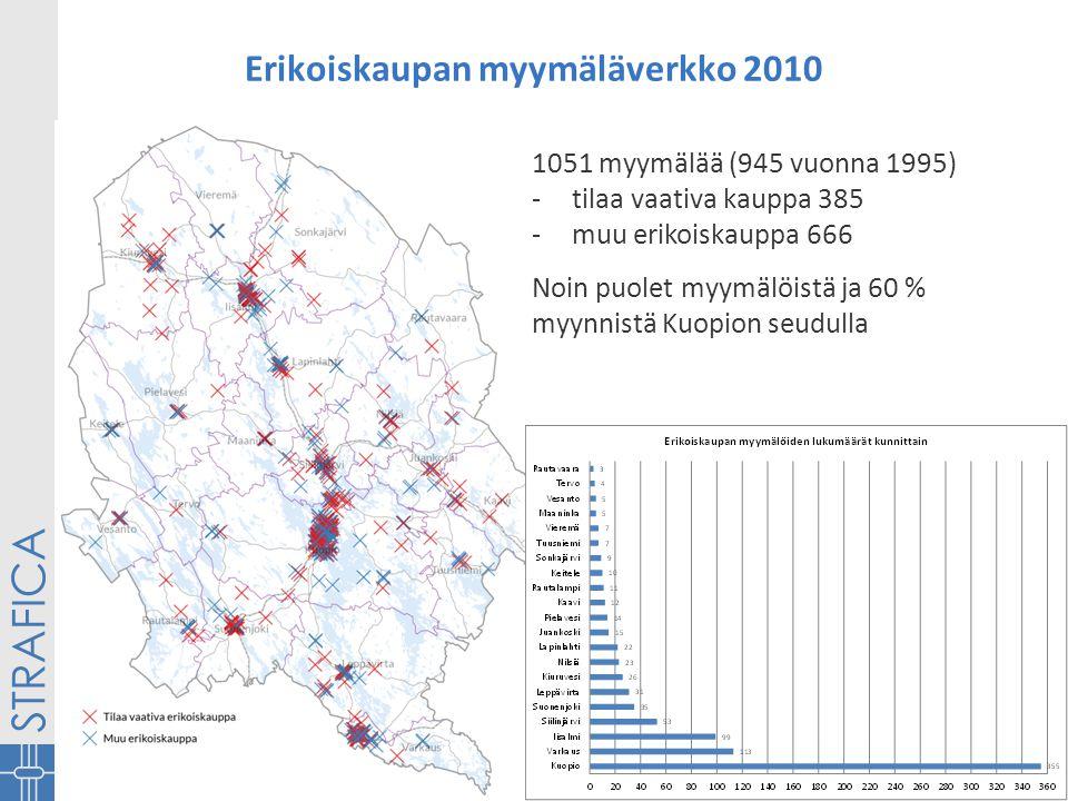 Erikoiskaupan myymäläverkko 2010 1051 myymälää (945 vuonna 1995) -tilaa vaativa kauppa 385 -muu erikoiskauppa 666 Noin puolet myymälöistä ja 60 % myynnistä Kuopion seudulla