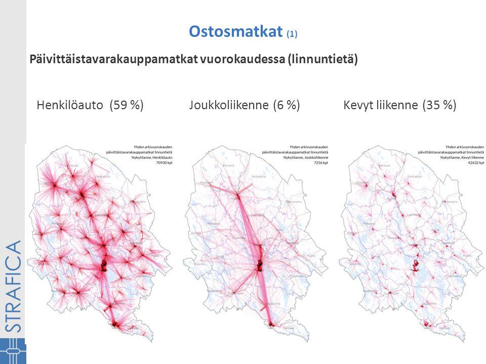 Ostosmatkat (1) Päivittäistavarakauppamatkat vuorokaudessa (linnuntietä) Henkilöauto (59 %) Joukkoliikenne (6 %) Kevyt liikenne (35 %)