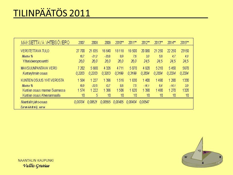 NAANTALIN KAUPUNKI Vallis Gratiae W E N S vg TILINPÄÄTÖS 2011_______________________