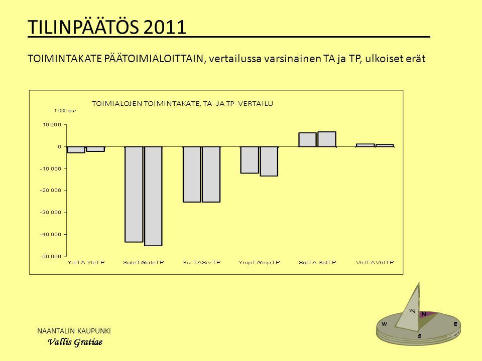 NAANTALIN KAUPUNKI Vallis Gratiae W E N S vg TILINPÄÄTÖS 2011_______________________ TOIMINTAKATE PÄÄTOIMIALOITTAIN, vertailussa varsinainen TA ja TP, ulkoiset erät
