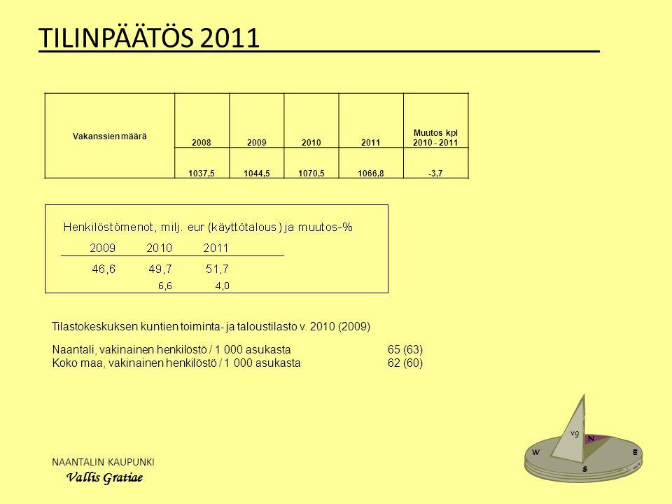 NAANTALIN KAUPUNKI Vallis Gratiae W E N S vg TILINPÄÄTÖS 2011_______________________ Vakanssien määrä 2008200920102011 Muutos kpl 2010 - 2011 1037,51044,51070,51066,8-3,7 Tilastokeskuksen kuntien toiminta- ja taloustilasto v.