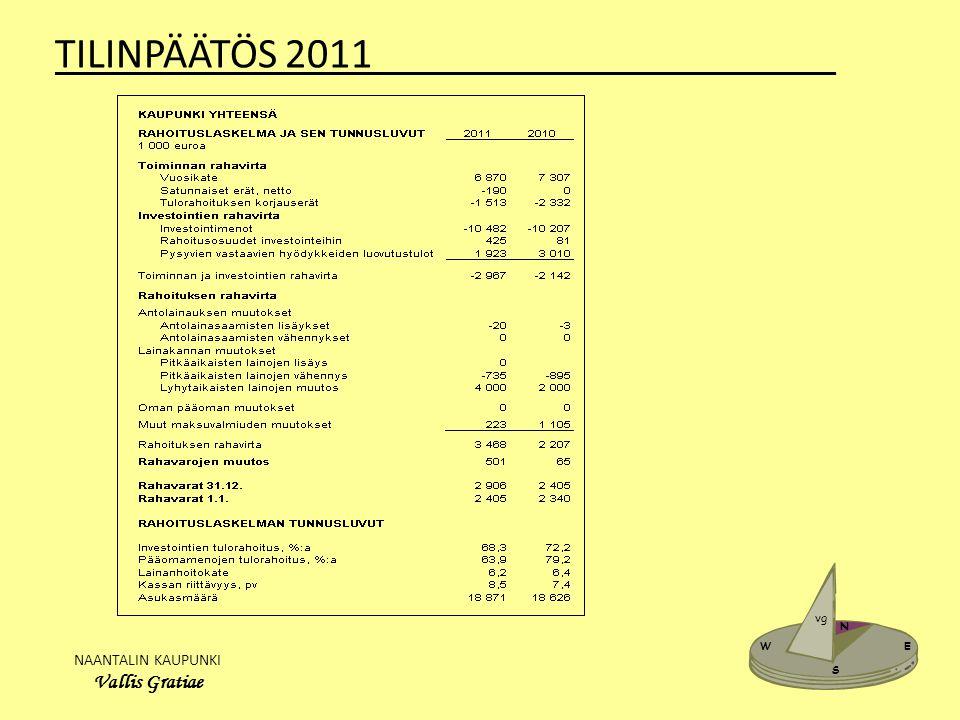 NAANTALIN KAUPUNKI Vallis Gratiae W E N S vg TILINPÄÄTÖS 2011______________________