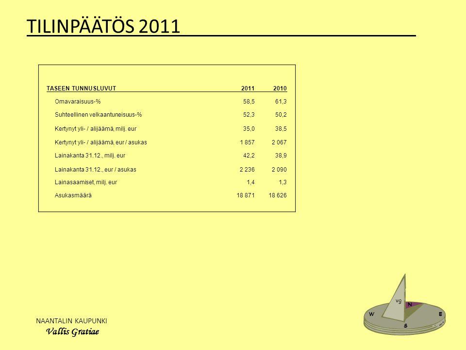 NAANTALIN KAUPUNKI Vallis Gratiae W E N S vg TILINPÄÄTÖS 2011_______________________ TASEEN TUNNUSLUVUT20112010 Omavaraisuus-%58,561,3 Suhteellinen velkaantuneisuus-%52,350,2 Kertynyt yli- / alijäämä, milj.
