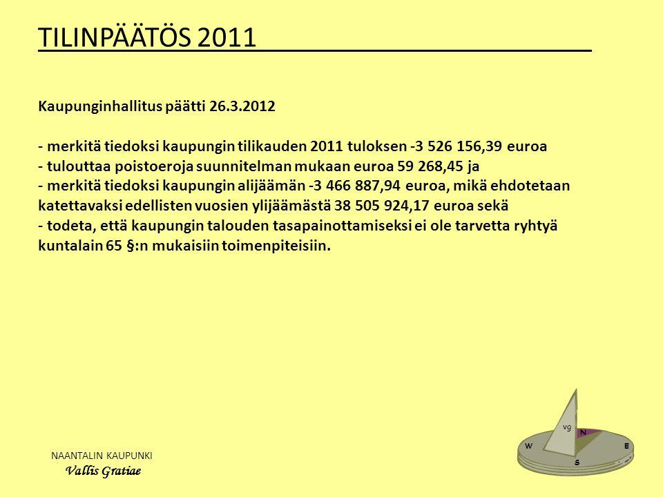 NAANTALIN KAUPUNKI Vallis Gratiae W E N S vg TILINPÄÄTÖS 2011_______________________ Kaupunginhallitus päätti 26.3.2012 - merkitä tiedoksi kaupungin tilikauden 2011 tuloksen -3 526 156,39 euroa - tulouttaa poistoeroja suunnitelman mukaan euroa 59 268,45 ja - merkitä tiedoksi kaupungin alijäämän -3 466 887,94 euroa, mikä ehdotetaan katettavaksi edellisten vuosien ylijäämästä 38 505 924,17 euroa sekä - todeta, että kaupungin talouden tasapainottamiseksi ei ole tarvetta ryhtyä kuntalain 65 §:n mukaisiin toimenpiteisiin.