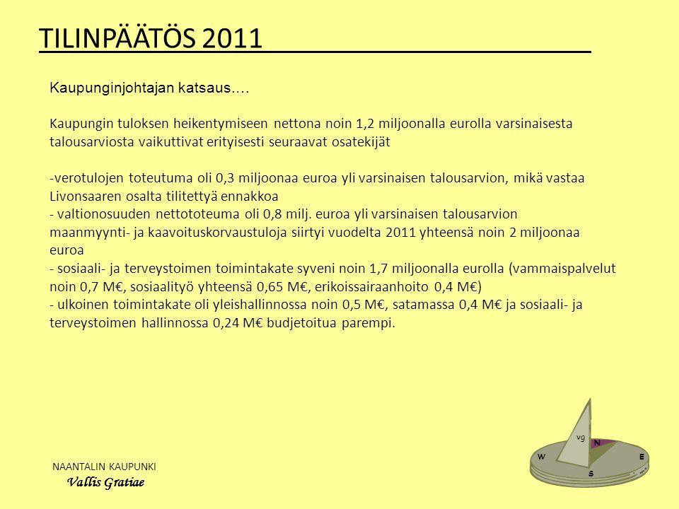 NAANTALIN KAUPUNKI Vallis Gratiae W E N S vg TILINPÄÄTÖS 2011______________________ Kaupunginjohtajan katsaus.… Kaupungin tuloksen heikentymiseen nettona noin 1,2 miljoonalla eurolla varsinaisesta talousarviosta vaikuttivat erityisesti seuraavat osatekijät -verotulojen toteutuma oli 0,3 miljoonaa euroa yli varsinaisen talousarvion, mikä vastaa Livonsaaren osalta tilitettyä ennakkoa - valtionosuuden nettototeuma oli 0,8 milj.
