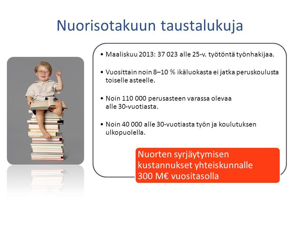 •Maaliskuu 2013: 37 023 alle 25-v. työtöntä työnhakijaa.