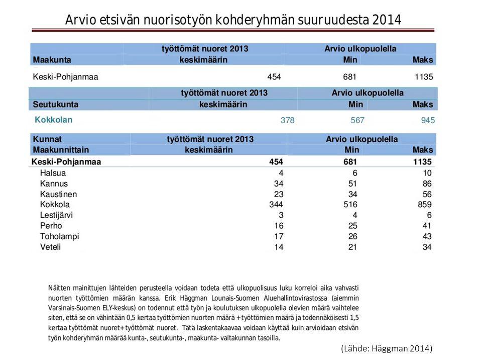 Arvio etsivän asiakasmääristä (Häggman 2014) (Lähde: Häggman 2014)