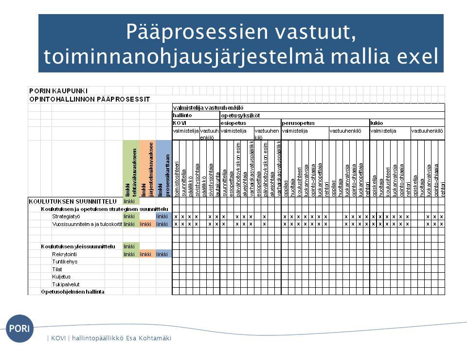Pääprosessien vastuut, toiminnanohjausjärjestelmä mallia exel | KOVI | hallintopäällikkö Esa Kohtamäki