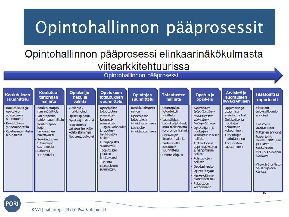 Opintohallinnon pääprosessit | KOVI | hallintopäällikkö Esa Kohtamäki