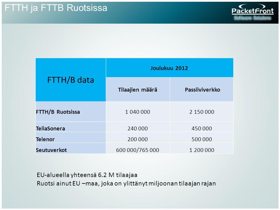 FTTH ja FTTB Ruotsissa FTTH/B data Joulukuu 2012 Tilaajien määrä Passiiviverkko FTTH/B Ruotsissa1 040 0002 150 000 TeliaSonera240 000450 000 Telenor200 000500 000 Seutuverkot600 000/765 0001 200 000 EU-alueella yhteensä 6.2 M tilaajaa Ruotsi ainut EU –maa, joka on ylittänyt miljoonan tilaajan rajan