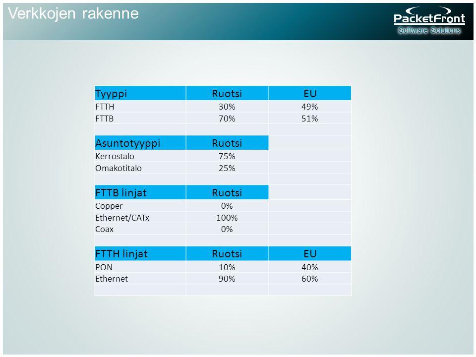 Verkkojen rakenne TyyppiRuotsiEU FTTH30%49% FTTB70%51% AsuntotyyppiRuotsi Kerrostalo75% Omakotitalo25% FTTB linjatRuotsi Copper0% Ethernet/CATx100% Coax0% FTTH linjatRuotsiEU PON10%40% Ethernet90%60%