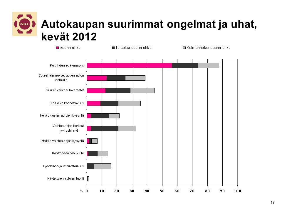 Autokaupan suurimmat ongelmat ja uhat, kevät 2012 17