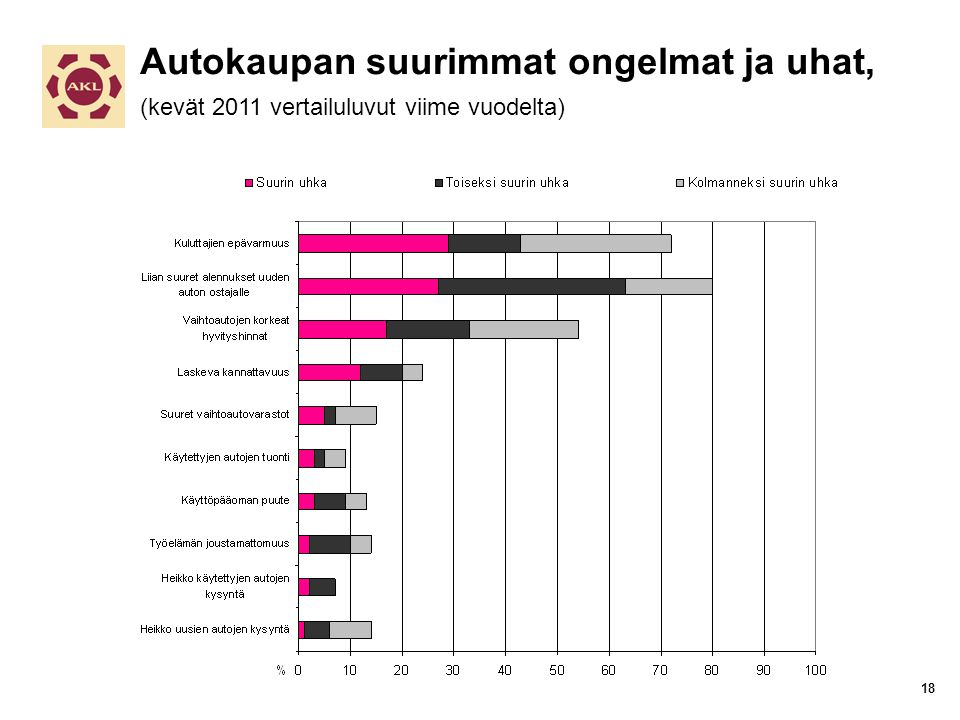 Autokaupan suurimmat ongelmat ja uhat, (kevät 2011 vertailuluvut viime vuodelta) 18