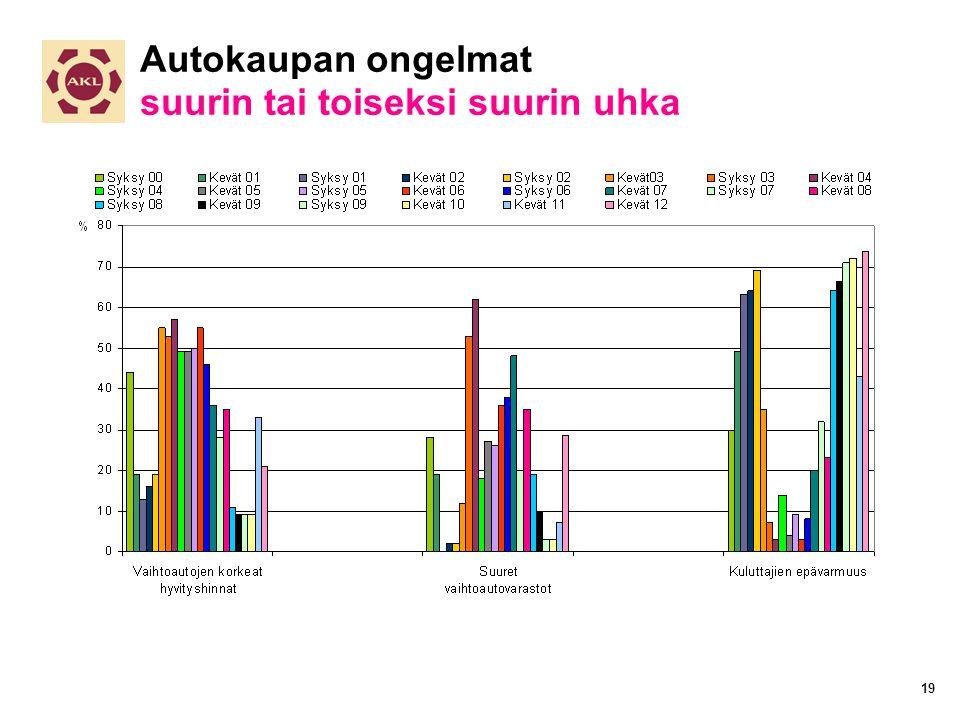 Autokaupan ongelmat suurin tai toiseksi suurin uhka 19