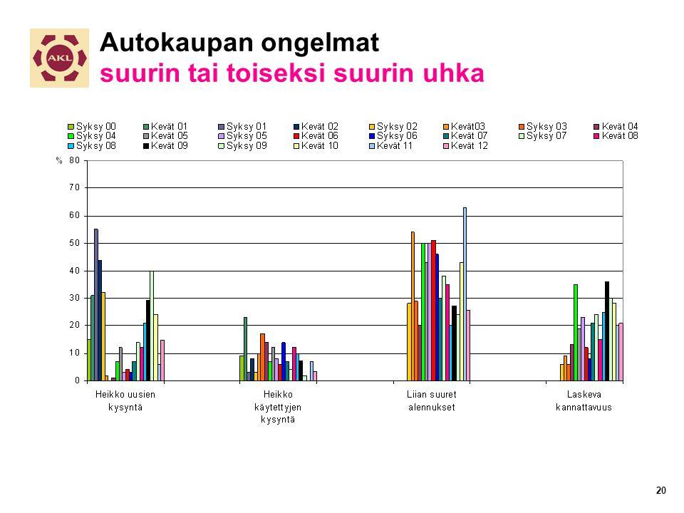 Autokaupan ongelmat suurin tai toiseksi suurin uhka 20
