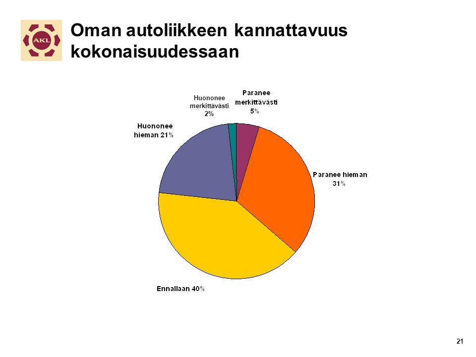 Oman autoliikkeen kannattavuus kokonaisuudessaan Huononee merkittävästi 2% 21