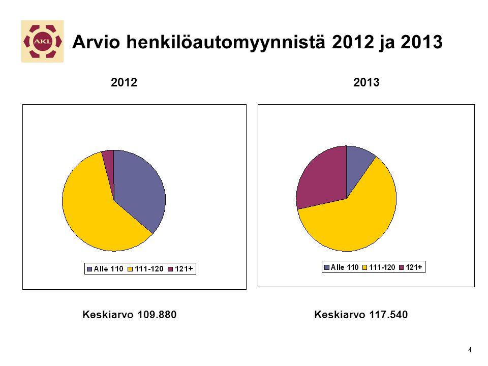 Keskiarvo 109.880Keskiarvo 117.540 Arvio henkilöautomyynnistä 2012 ja 2013 20122013 4