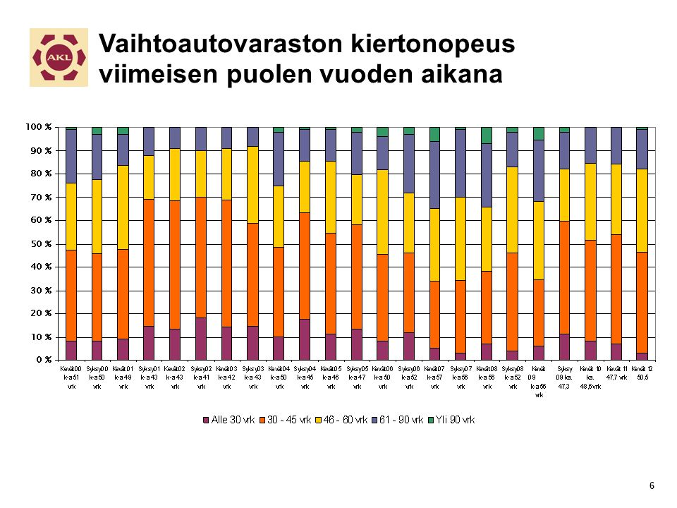 Vaihtoautovaraston kiertonopeus viimeisen puolen vuoden aikana 6