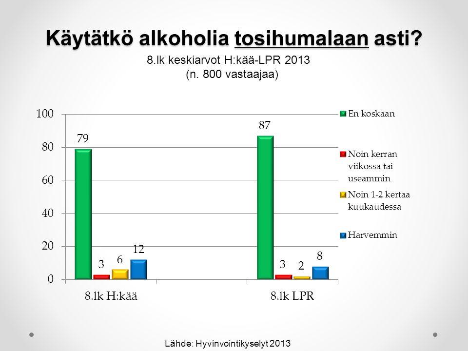 Käytätkö alkoholia tosihumalaan asti.