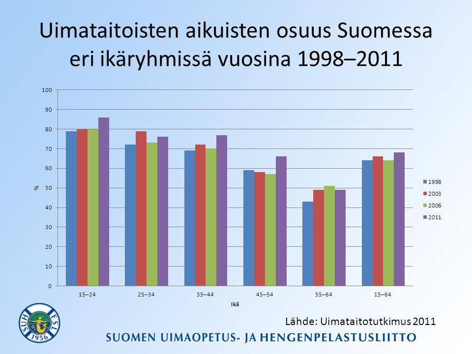 Uimataitoisten aikuisten osuus Suomessa eri ikäryhmissä vuosina 1998–2011 Lähde: Uimataitotutkimus 2011