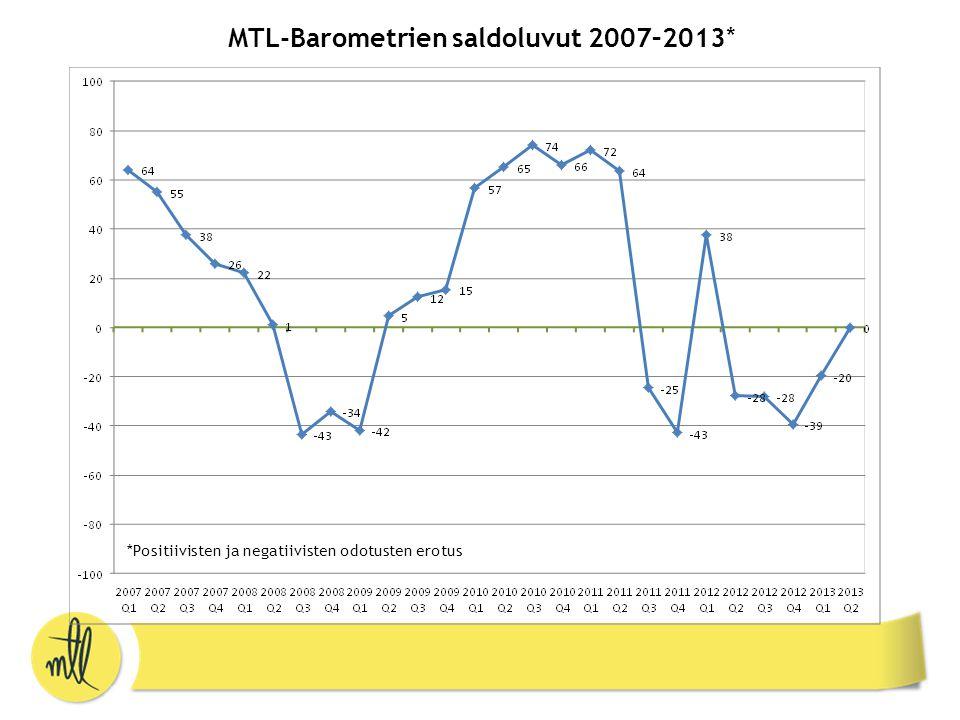 MTL-Barometrien saldoluvut 2007–2013* *Positiivisten ja negatiivisten odotusten erotus