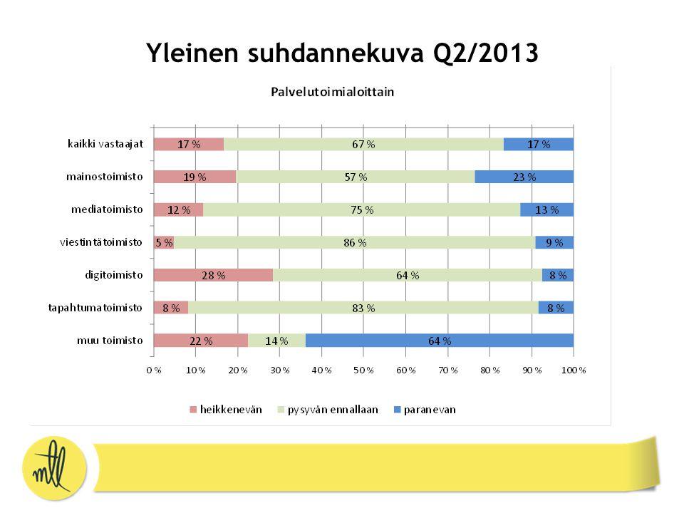 Yleinen suhdannekuva Q2/2013
