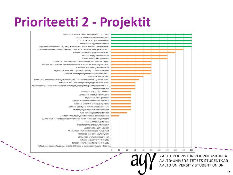 Prioriteetti 2 - Projektit 5