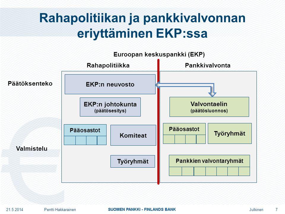 Julkinen Rahapolitiikan ja pankkivalvonnan eriyttäminen EKP:ssa EKP:n neuvosto Valvontaelin (päätösluonnos) Valmistelu Päätöksenteko Rahapolitiikka Euroopan keskuspankki (EKP) EKP:n johtokunta (päätösesitys) Komiteat Työryhmät Pankkivalvonta Pankkien valvontaryhmät Työryhmät 7 Pääosastot 21.5.2014Pentti Hakkarainen