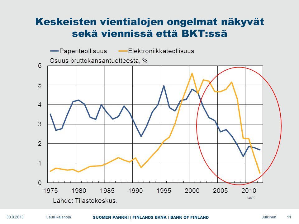 SUOMEN PANKKI | FINLANDS BANK | BANK OF FINLAND Julkinen Keskeisten vientialojen ongelmat näkyvät sekä viennissä että BKT:ssä 11Lauri Kajanoja30.8.2013