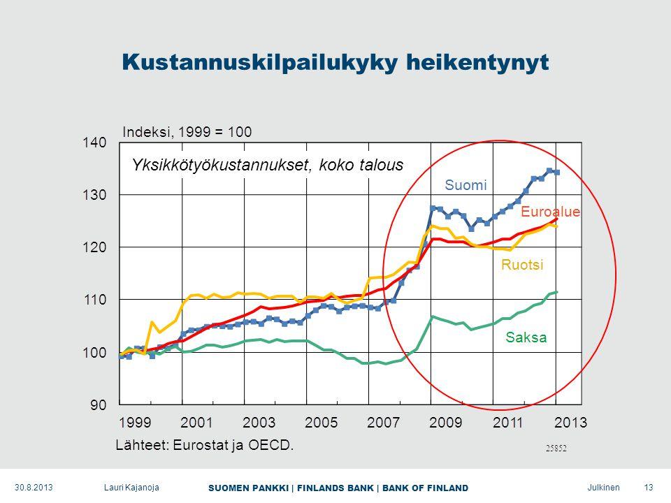 SUOMEN PANKKI | FINLANDS BANK | BANK OF FINLAND Julkinen Kustannuskilpailukyky heikentynyt Yksikkötyökustannukset, koko talous 13Lauri Kajanoja30.8.2013