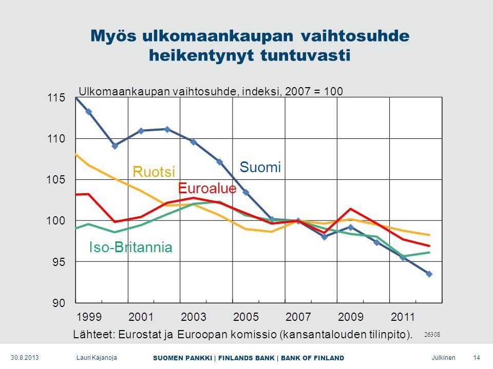 SUOMEN PANKKI | FINLANDS BANK | BANK OF FINLAND Julkinen Myös ulkomaankaupan vaihtosuhde heikentynyt tuntuvasti 14Lauri Kajanoja30.8.2013