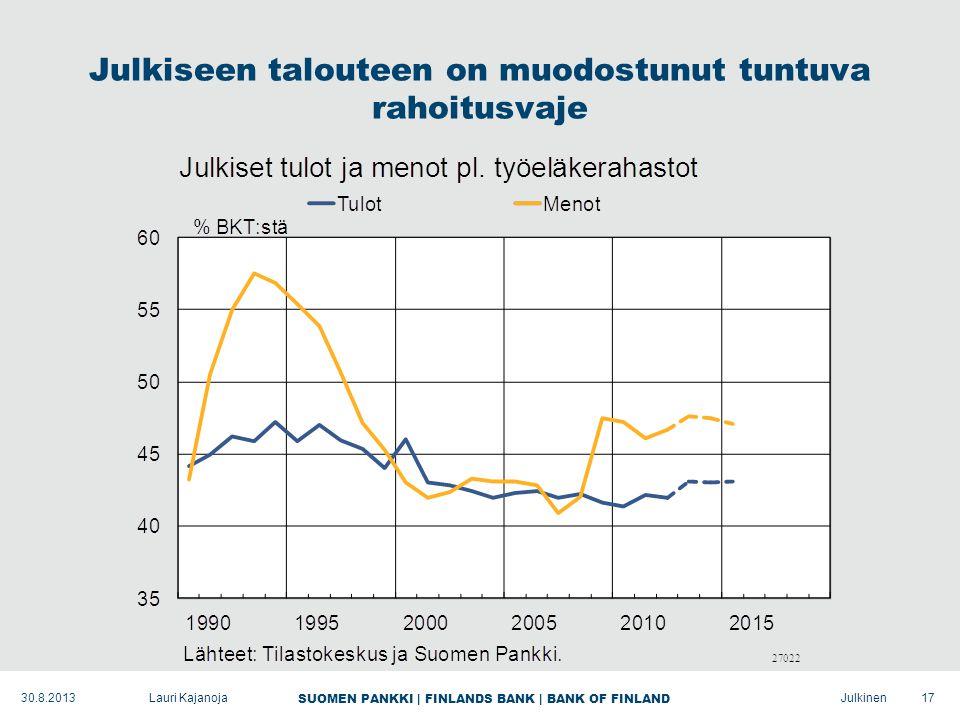 SUOMEN PANKKI | FINLANDS BANK | BANK OF FINLAND Julkinen Julkiseen talouteen on muodostunut tuntuva rahoitusvaje 17Lauri Kajanoja30.8.2013