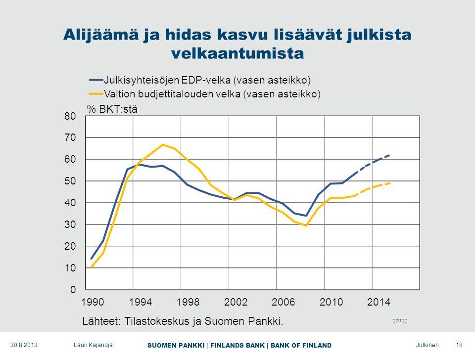 SUOMEN PANKKI | FINLANDS BANK | BANK OF FINLAND Julkinen Alijäämä ja hidas kasvu lisäävät julkista velkaantumista 18Lauri Kajanoja30.8.2013