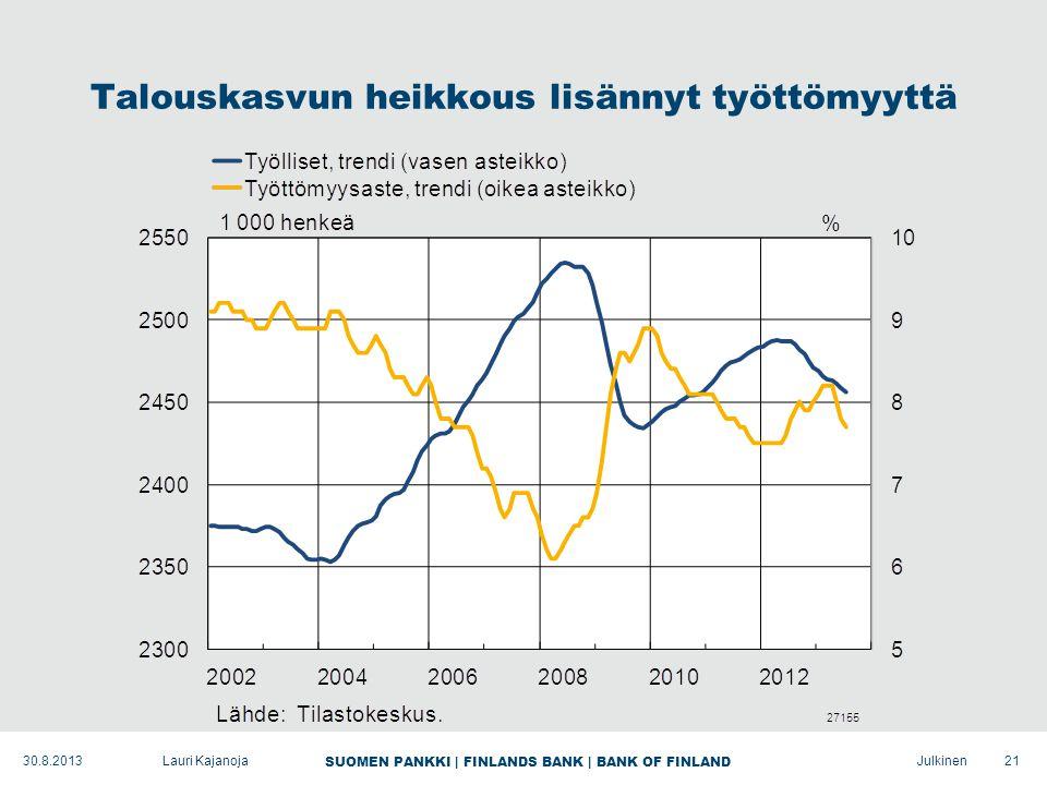 SUOMEN PANKKI | FINLANDS BANK | BANK OF FINLAND Julkinen Talouskasvun heikkous lisännyt työttömyyttä 21Lauri Kajanoja30.8.2013