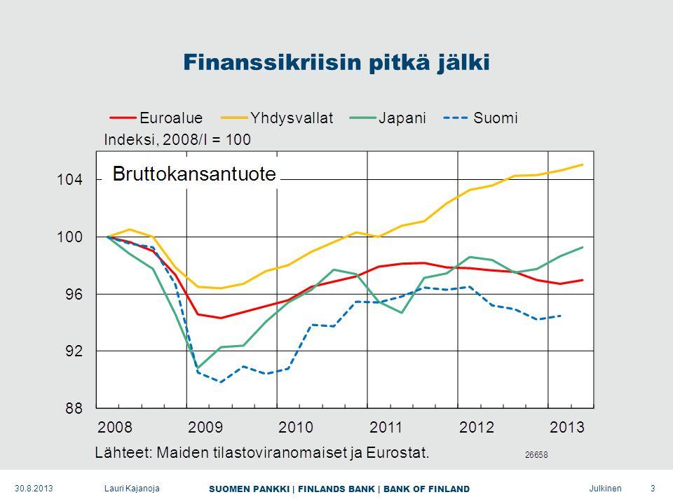 SUOMEN PANKKI | FINLANDS BANK | BANK OF FINLAND Julkinen Finanssikriisin pitkä jälki 3Lauri Kajanoja30.8.2013