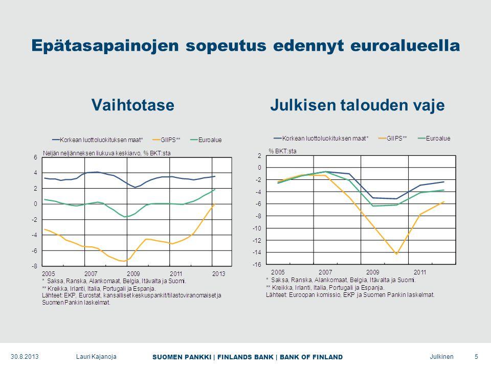 SUOMEN PANKKI | FINLANDS BANK | BANK OF FINLAND Julkinen Epätasapainojen sopeutus edennyt euroalueella VaihtotaseJulkisen talouden vaje 5Lauri Kajanoja30.8.2013