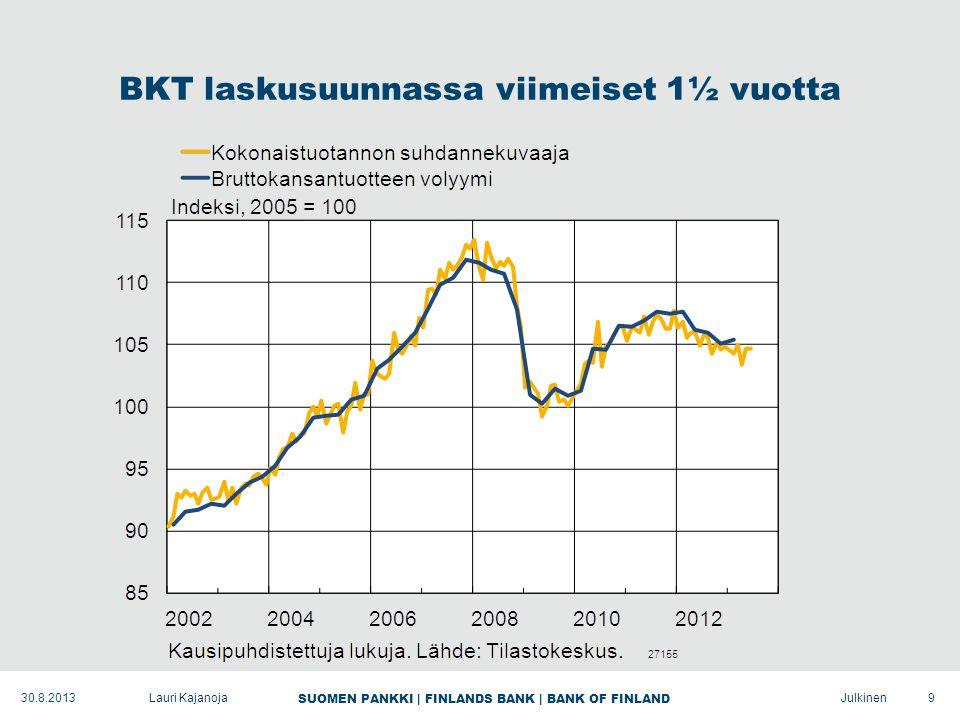 SUOMEN PANKKI | FINLANDS BANK | BANK OF FINLAND Julkinen BKT laskusuunnassa viimeiset 1½ vuotta 9Lauri Kajanoja30.8.2013