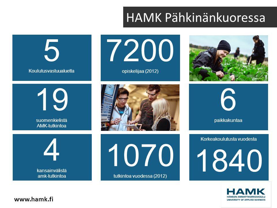 HAMK Pähkinänkuoressa 5 Koulutusvastuualuetta Korkeakoulutusta vuodesta 1840 6 paikkakuntaa 19 suomenkielistä AMK-tutkintoa 1070 tutkintoa vuodessa (2012) 7200 opiskelijaa (2012) 4 kansainvälistä amk-tutkintoa