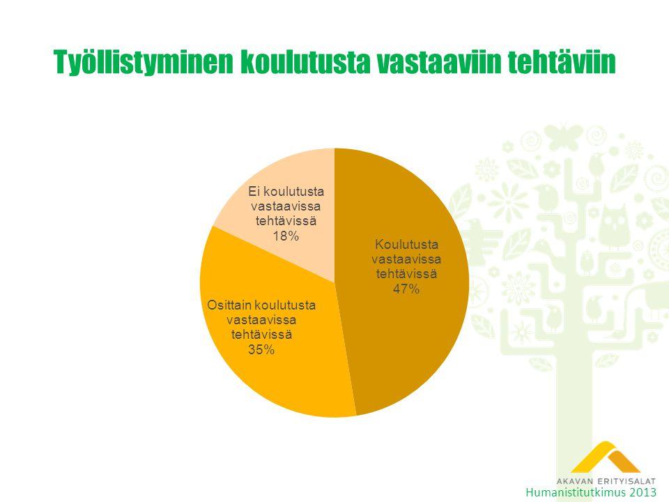 Työllistyminen koulutusta vastaaviin tehtäviin Humanistitutkimus 2013