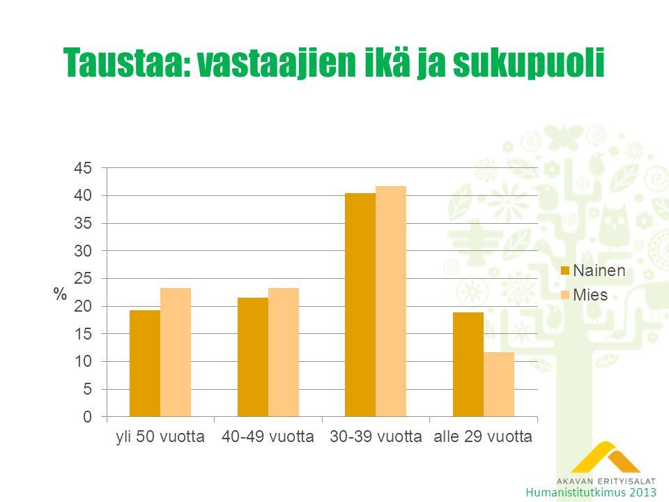 Taustaa: vastaajien ikä ja sukupuoli Humanistitutkimus 2013