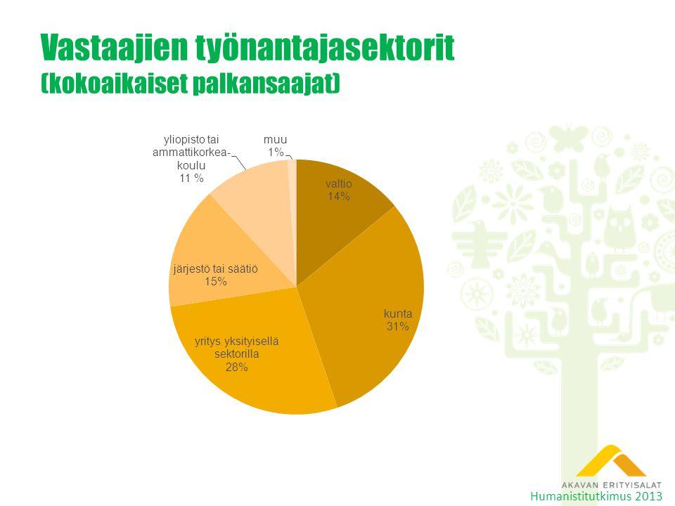 Vastaajien työnantajasektorit (kokoaikaiset palkansaajat) Humanistitutkimus 2013