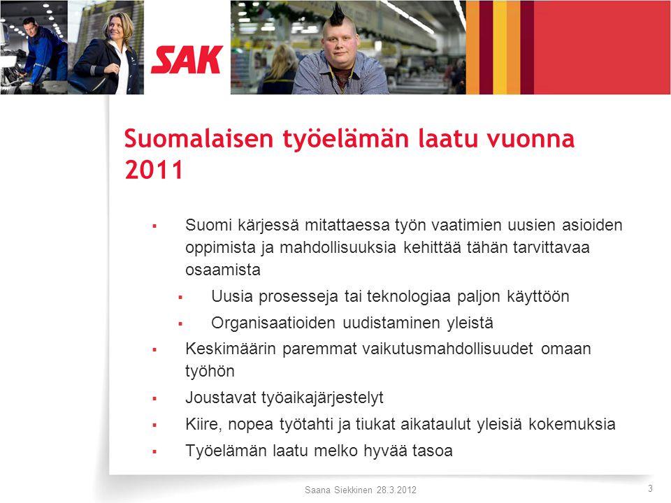3 Suomalaisen työelämän laatu vuonna 2011  Suomi kärjessä mitattaessa työn vaatimien uusien asioiden oppimista ja mahdollisuuksia kehittää tähän tarvittavaa osaamista  Uusia prosesseja tai teknologiaa paljon käyttöön  Organisaatioiden uudistaminen yleistä  Keskimäärin paremmat vaikutusmahdollisuudet omaan työhön  Joustavat työaikajärjestelyt  Kiire, nopea työtahti ja tiukat aikataulut yleisiä kokemuksia  Työelämän laatu melko hyvää tasoa Saana Siekkinen 28.3.2012