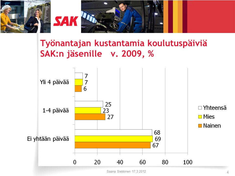 Työnantajan kustantamia koulutuspäiviä SAK:n jäsenille v. 2009, % Saana Siekkinen 17.3.2012 4