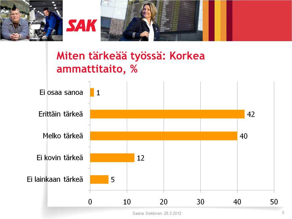 Miten tärkeää työssä: Korkea ammattitaito, % Saana Siekkinen 28.3.2012 5